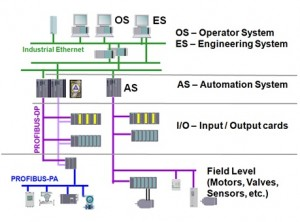 Core functional components of the Siemens SIMATIC PCS 7 control system.