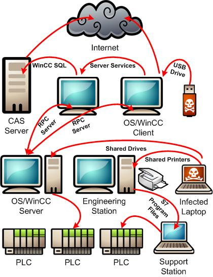 Stuxnet hitting Siemens PCS 7 objects.