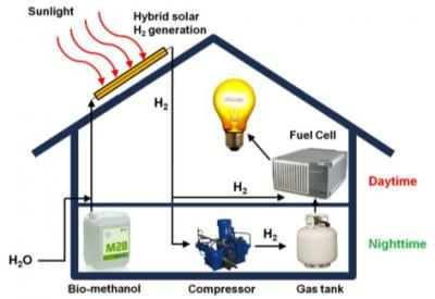 A schematic for the rooftop hybrid system that can produce hydrogen.