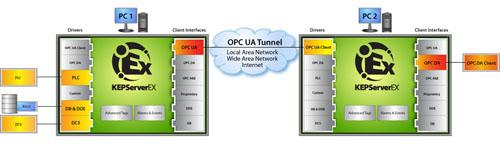Graphic of OPC UA Tunnel.