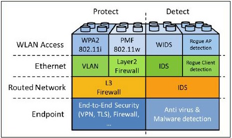 Diagram showing the key protection and detection tools needed to secure industrial wireless applications.