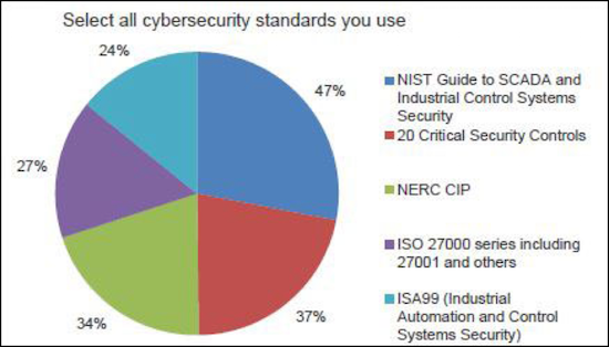 The chart taken from the SANS survey shows the NIST Guide is the most widely used standard.